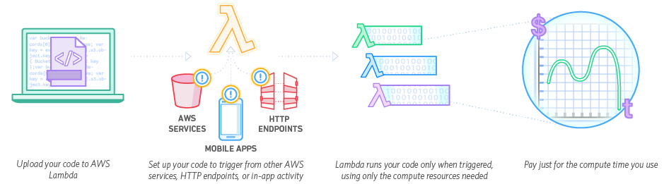 Serverless Architectures using Amazon CloudWatch Events and